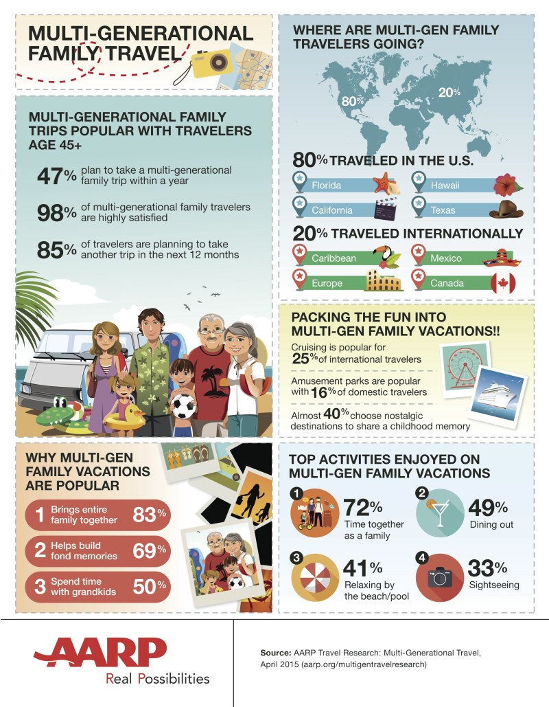 Multi-generational vacation infographic