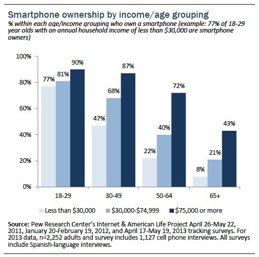 Pew Chart Smartphone Ownership