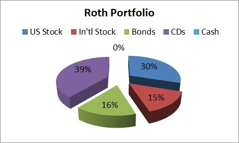 Roth portfolio allocation pie chart