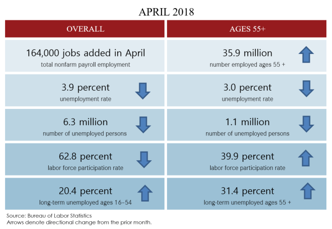 April 2018 jobs blog table