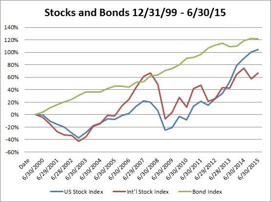 Stocks and Bonds this Century