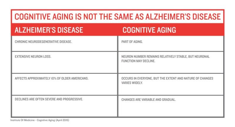 Alzheimer's vs. Cognitive Aging infographic
