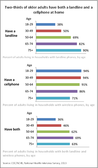 Percentage of Older Adults with Cellphones and Landlines