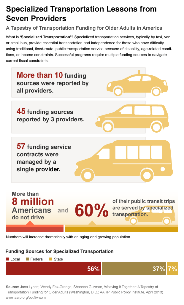 PPI Infographic on Funding Specialized Transportation