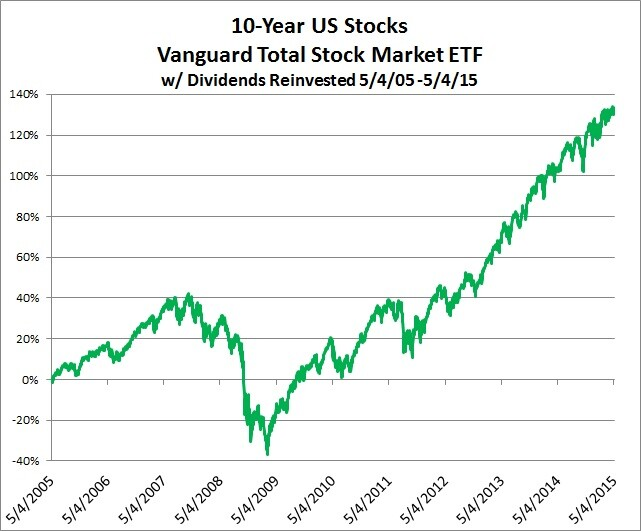 10-Year US Stocks Vanguard Total Stock Market ETF
