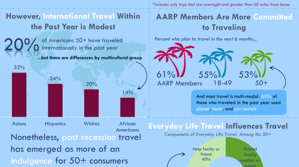 AARP-Travel-Fact-Sheet