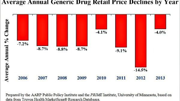Average Annual Generic Drug Retail Price Declines by Year (chart)