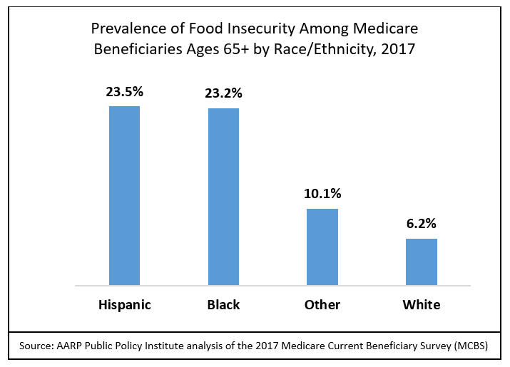 Food Insecurity Disparities graphic.PNG