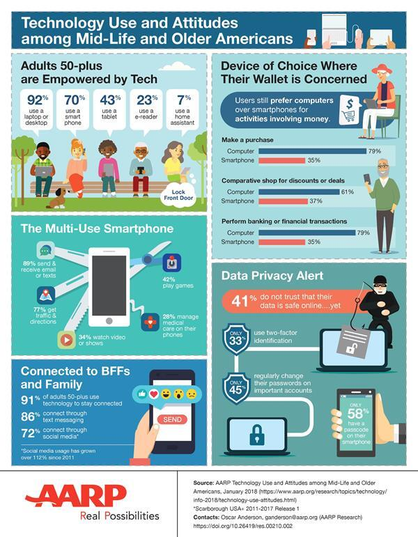Five Takeaways from New AARP Research on Tech Usage