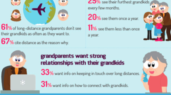 Long Distance Grandparenting Graphic
