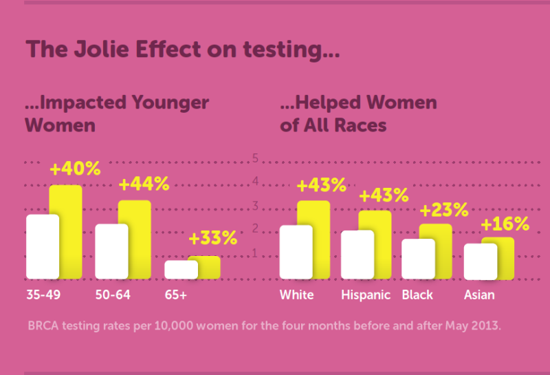 Angelina Jolie, breast cancer testing - detail of infographic