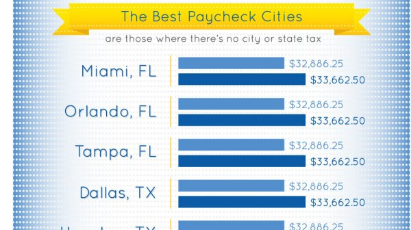 Infographic: The Best Paycheck Cities in America 2013