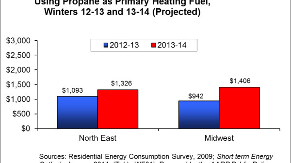 Propane heating costs for age 65