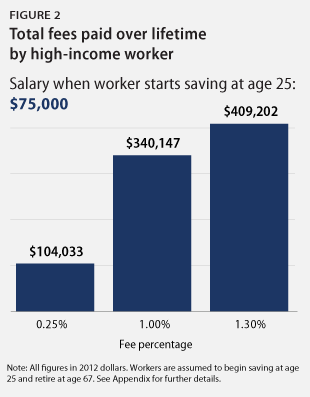 401(k) fees Fig. 2