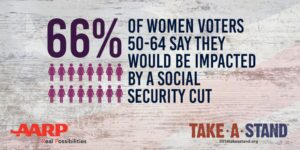 66% Impacted by a cut