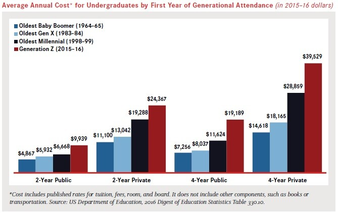 average-annual-cost-by-generations