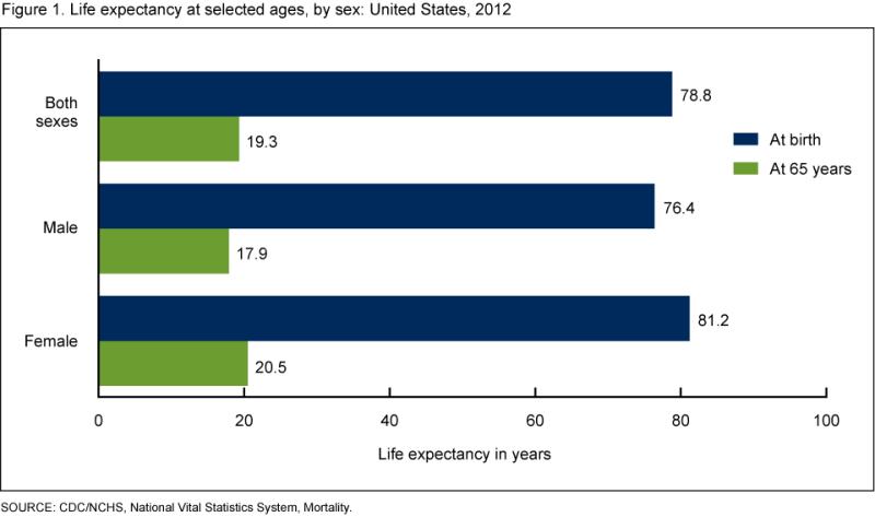 cdc-life-expectancy