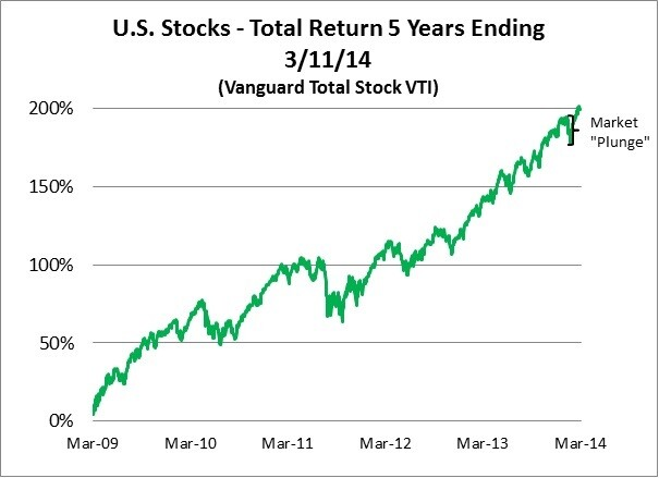 Market Plunge in perspective