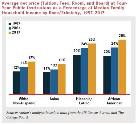 average-net-price-income-race