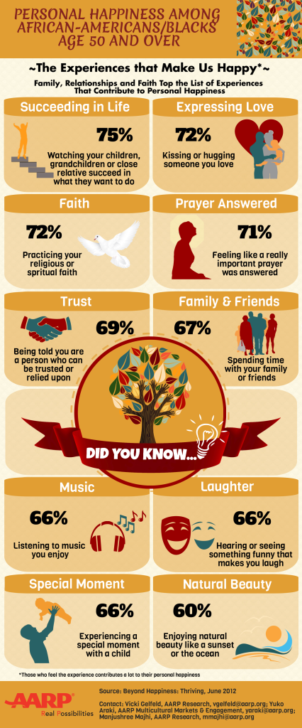 Personal Happiness Among African Americans Age 50+
