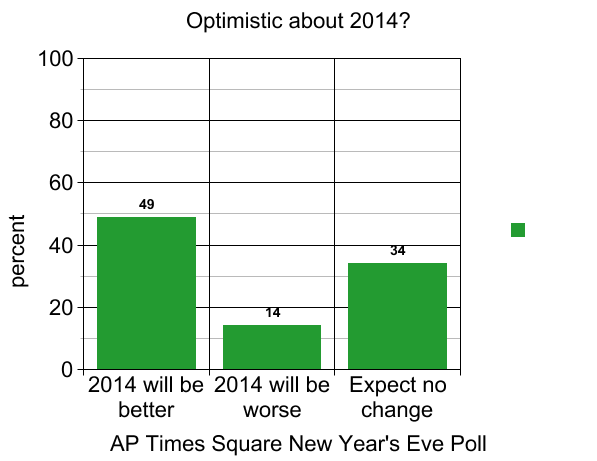 ap-poll-optimism