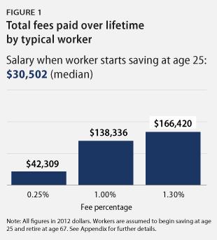 401(k) fees Fig. 1