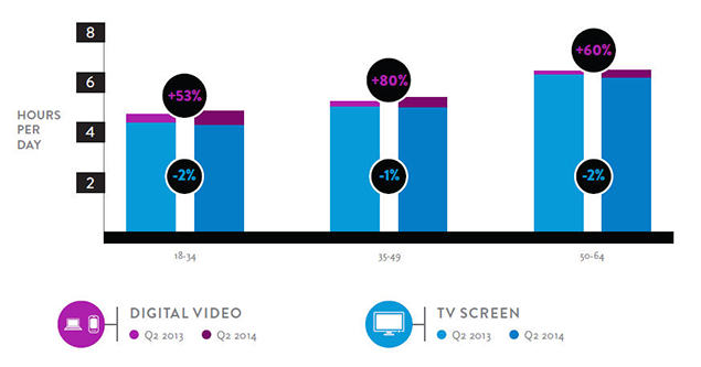 bar graph of hours per day of digital video viewing versus tv viewing