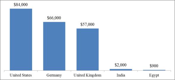 Sovaldi treatment costs among 5 nations