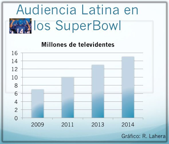SuperBowl-Latinos