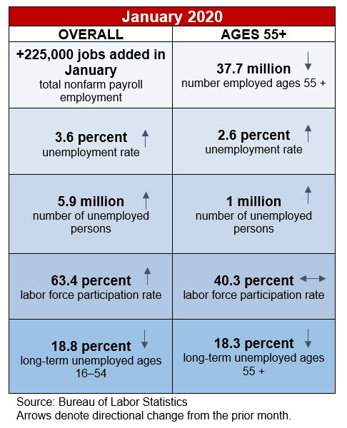 table showing January 2020 jobs numbers from the Bureau of Labor Statistics