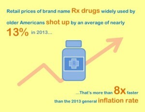 Rx Infographic
