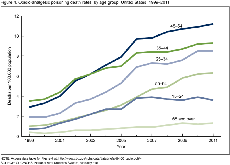 Painkiller death rates by age