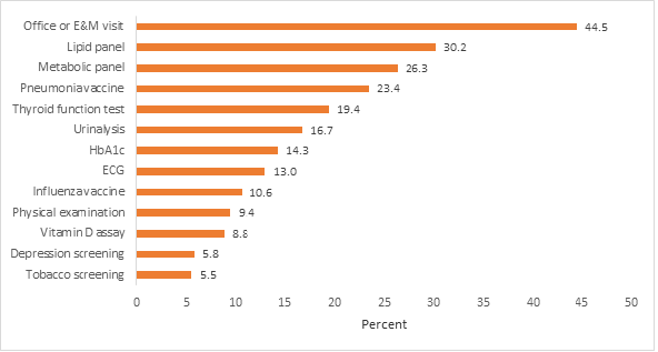 Most Common Additional Services Received during Annual Wellness Visits among MA Enrollees, 2015.png