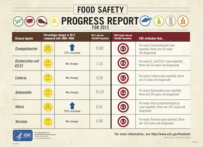 14_246920-A_Crim_Food-Safety-Report-Update_508