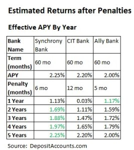 CD rates: Estimated Returns after Penalties