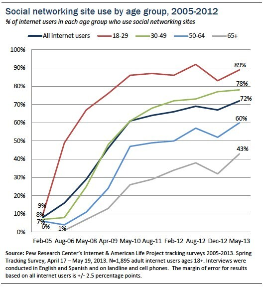 Pew social media users graph