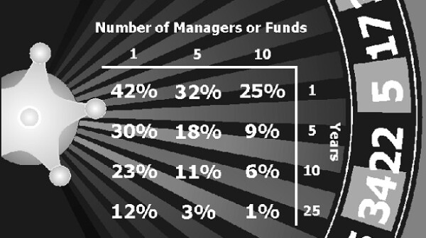 odds of investing