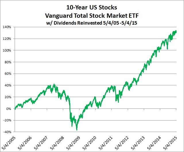 10-Year US Stocks Vanguard Total Stock Market ETF