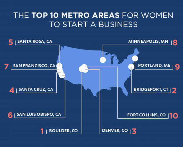 Metro Areas