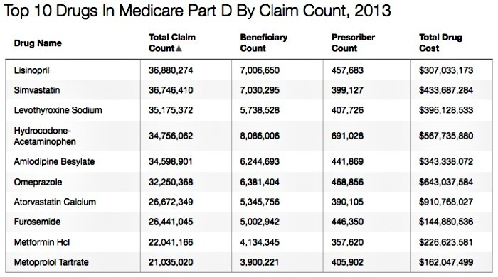 Kaiser Top 10 Drugs in Medicare Part D By Claim Count 2013
