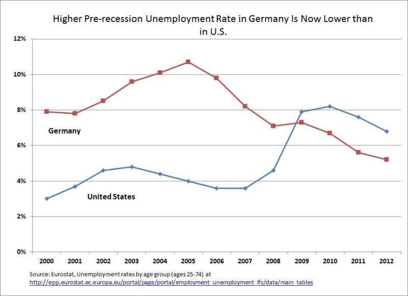 Graph of Pre-recession Unemployment: U.S. vs. Germany