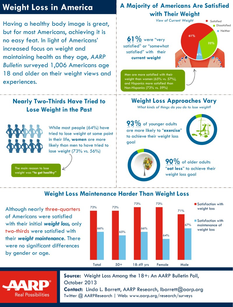 AARP Research weight loss poll fact sheet