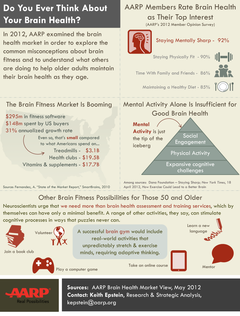Brain-Health-One-Pager