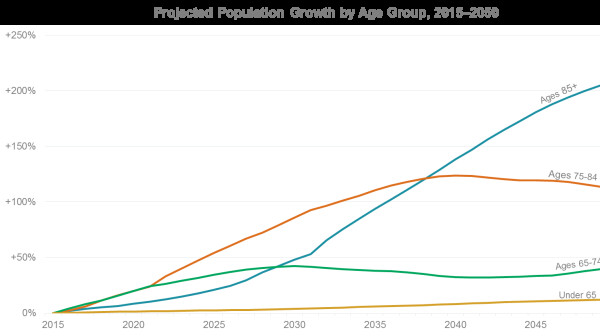 Demographic Graphic