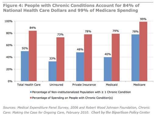 bpc health costs chart 3 v2