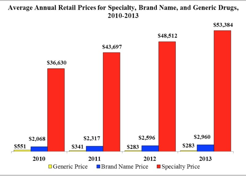 Average Annual Retail Prices for Specialty, Brand Name, and Generic Drugs, 2010-2013