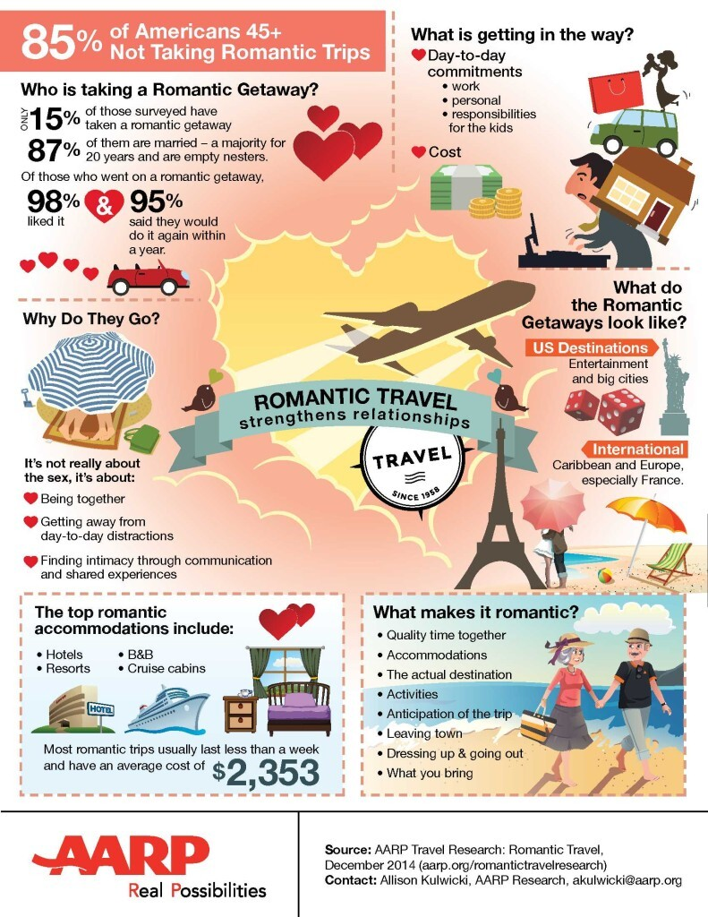 Romantic travel infographic