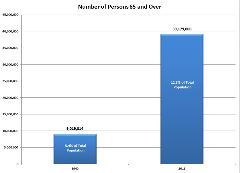 65 and Over Population growth chart