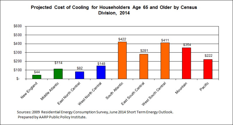 2014 regional cooling costs