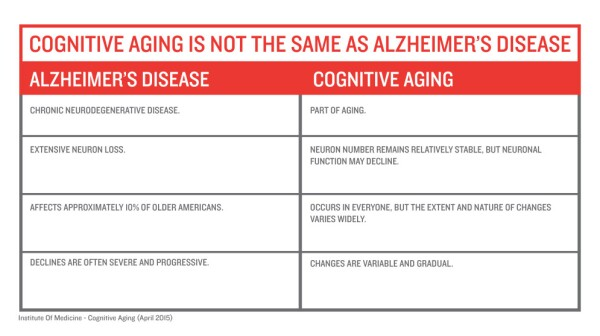 Alzheimer's vs. Cognitive Aging infographic